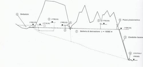 Fig-1-Condotta